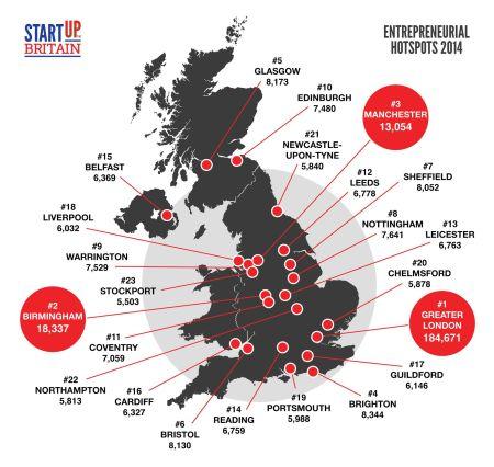 startup britian 2014